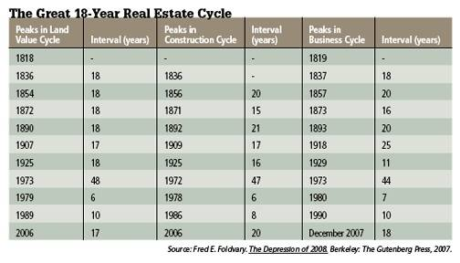 18 year real estate cycle