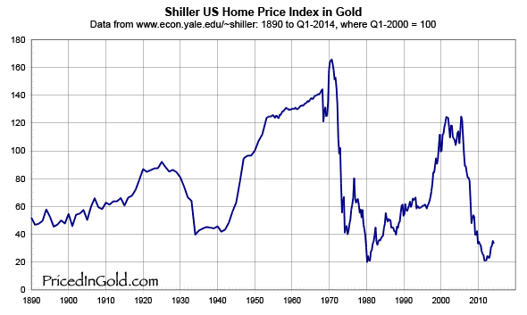Home prices versus gold